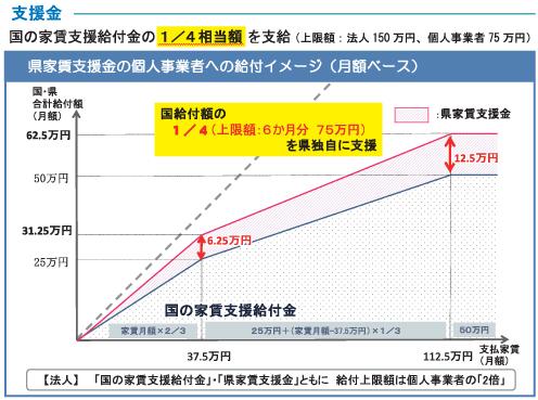 和歌山県家賃支援金